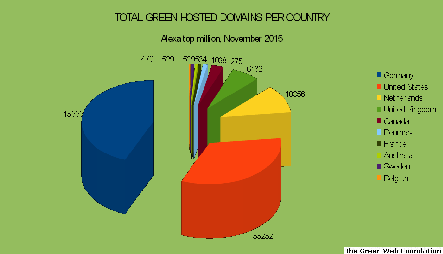 top 10 green hosting countries v2