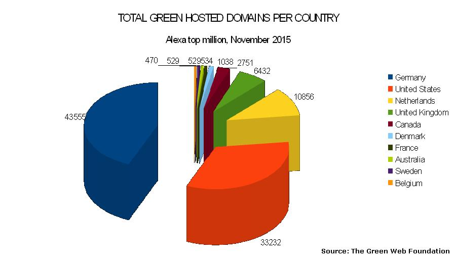 top 10 green hosting countries