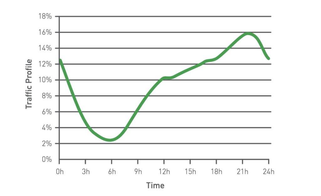 A chart showing different amounts of web traffic at different times of day