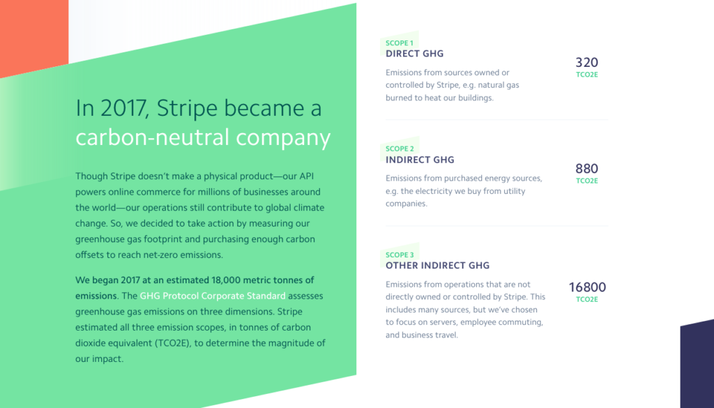 Stripe reporting their scoped carbon emissions, according to the GHG Corporate standard -.  Scope 1 - 320  Scope 2 - 880 Scope 3 - 16800 tonnes