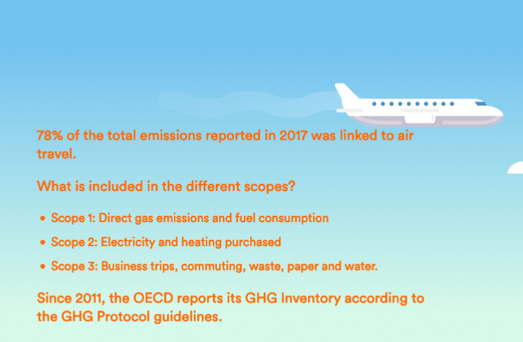 78% of emissions for the OECD in 2017 came from air travel
