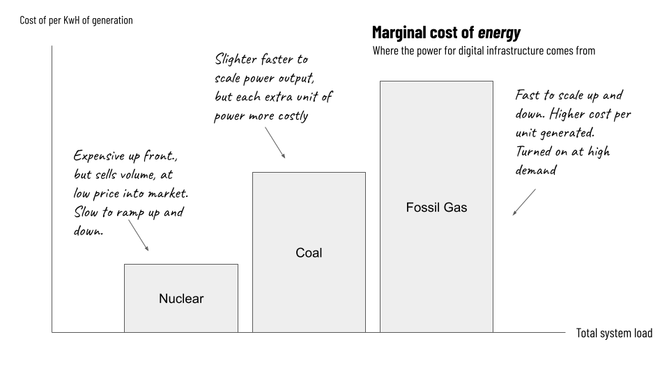 Grokking the grid - a chart showing the following:  Nuclear: Expensive up front., but sells volume, at low price into market. Slow to ramp up and down.  Coal: Slighter faster to scale power output, but each extra unit of power more costly  Fossil gas: Fast to scale up and down. Higher cost per unit generated. Turned on at high demand