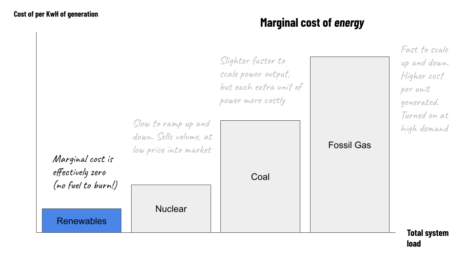 Grokking the grid - with solar  As the previous image, before, but with the addition of solar:  Marginal cost is effectively zero (no fuel to burn!)