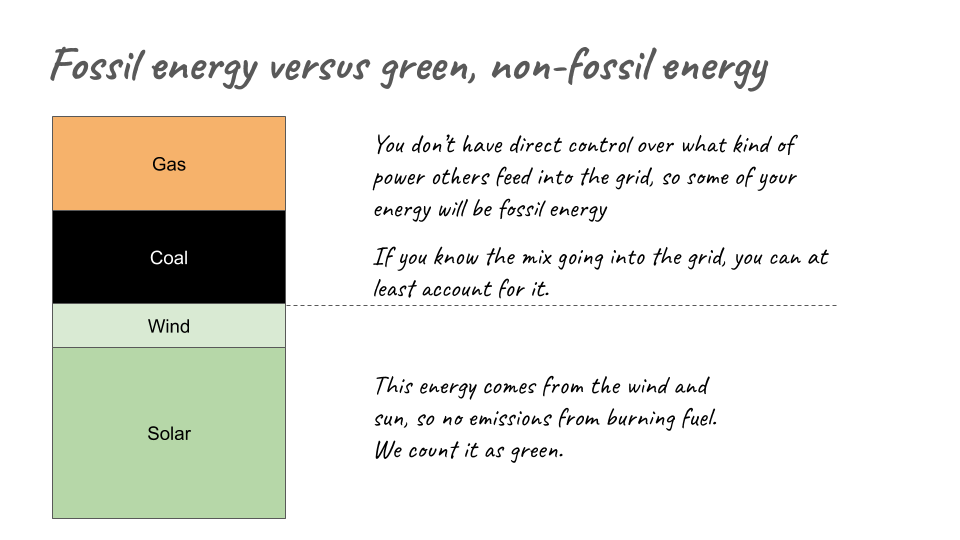Diagram: showing how energy comes from multiple sources.  First, fuels: You don't have direct control over what kind of power others feed into the grid, so some of your energy will be from fossil energy.  If you know the mix of fuel going into the grid, you can at least account for it.  Green energy: this energy comes from the wind and sun, so it no emissions from from burning fuel. We count it as green.