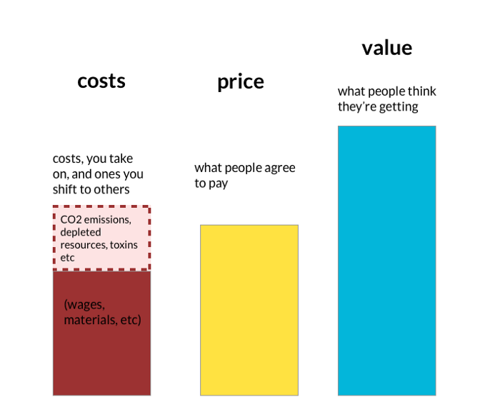 a set of bar charts in ascending order of height showing  costs (the costs you take on, and shift to others)  price (what people agree to pay)  and value (what people thikn they're getting)  the costs column is lower than price when we ignore environmental costs